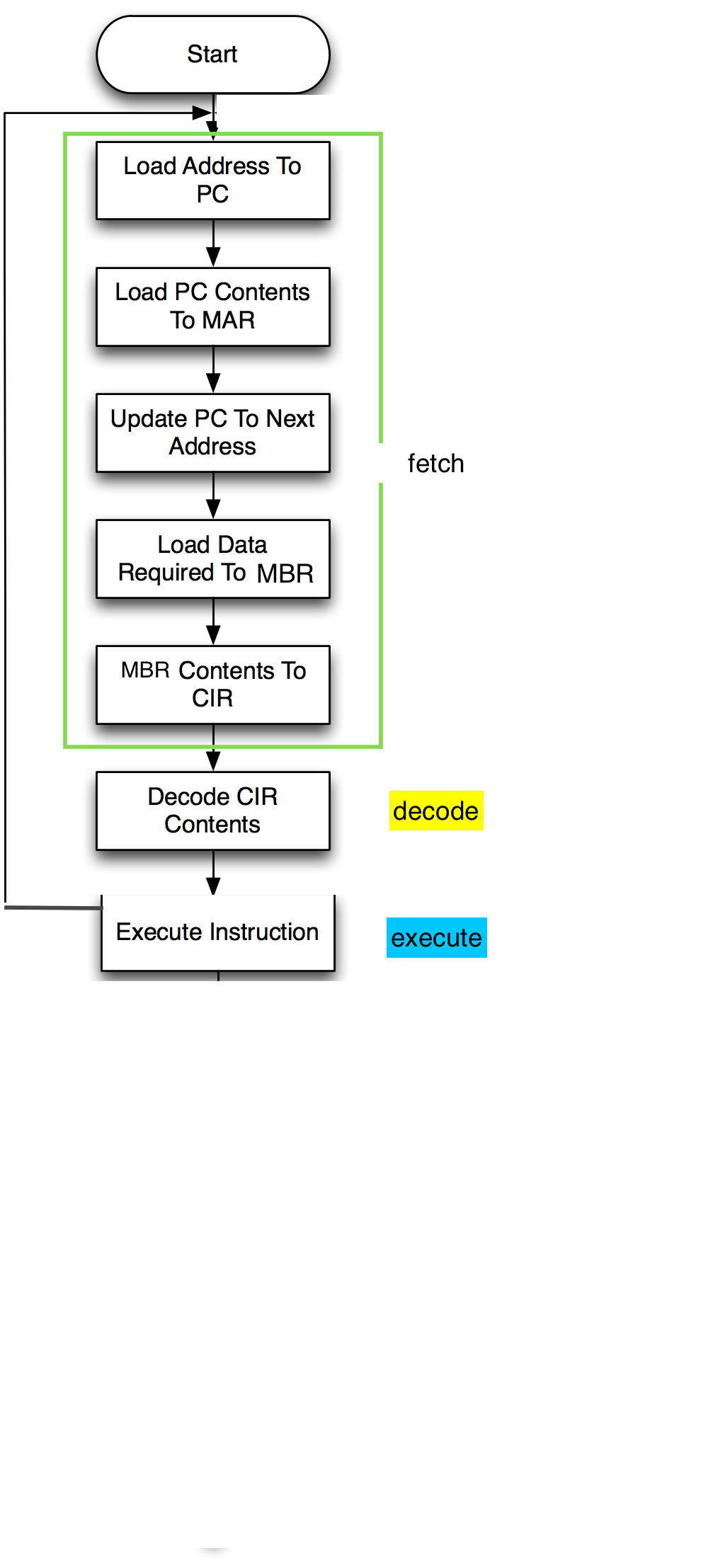 1. 3. 2 computer architecture and the fetch execute cycle by zak.
